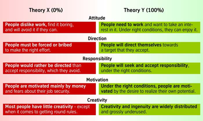 mc gregor s theory According to mcgregor, there are the following two types of managers: • theory x managers - these managers believe that most of the people are self-centered, are only motivated by their physiological and safety needs, and are indifferent to the needs of the organization they work for they.